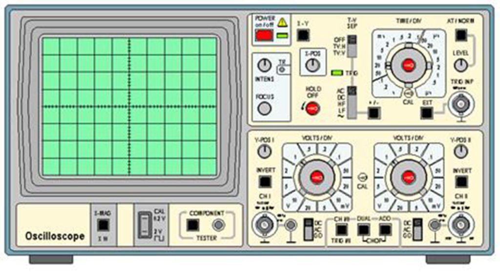 El osciloscopio es un instrumento electrónico que registra los cambios de tensión producidos en circuitos eléctricos y electrónicos y los muestra en la pantalla de un tubo de rayos catódicos.